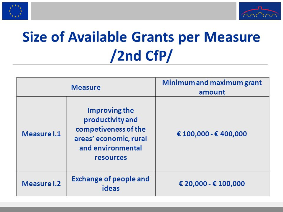 Size of Available Grants per Measure /2nd CfP/ Measure Minimum and maximum grant amount Measure I.1 Improving the productivity and competiveness of th