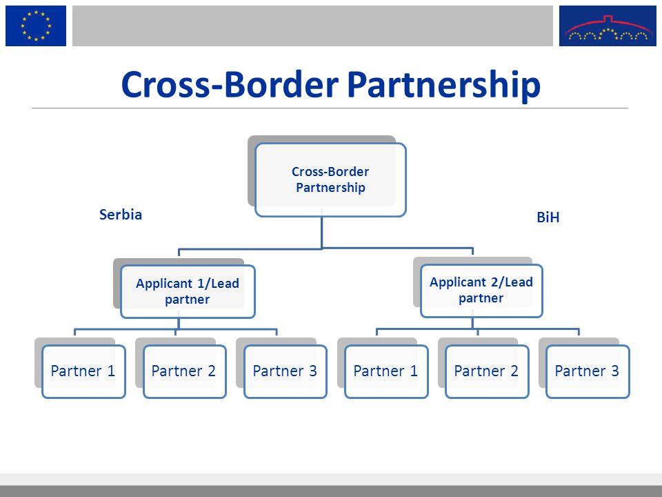 Cross-Border Partnership Applicant 1/Lead partner Partner 1Partner 2Partner 3 Applicant 2/Lead partner Partner 1Partner 2Partner 3 Serbia BiH