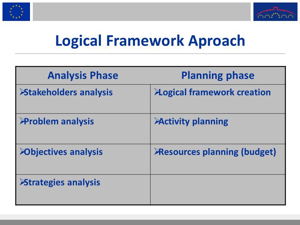 Logical Framework Aproach Analysis PhasePlanning phase  Stakeholders analysis  Logical framework creation  Problem analysis  Activity planning  O
