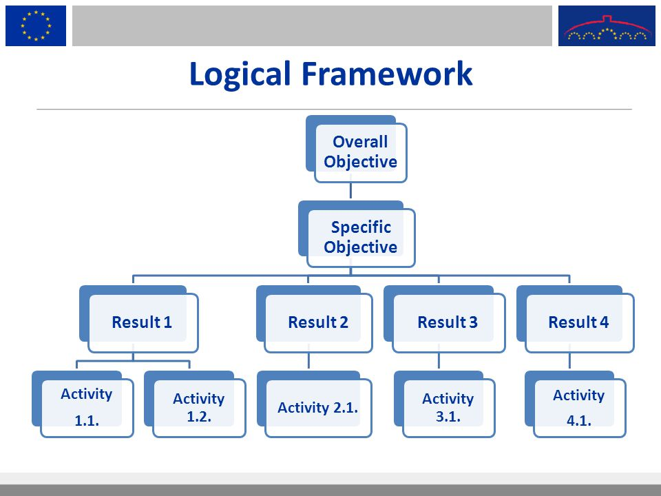 Logical Framework Overall Objective Specific Objective Result 1 Activity 1.1. Activity 1.2. Result 2 Activity 2.1. Result 3 Activity 3.1. Result 4 Act