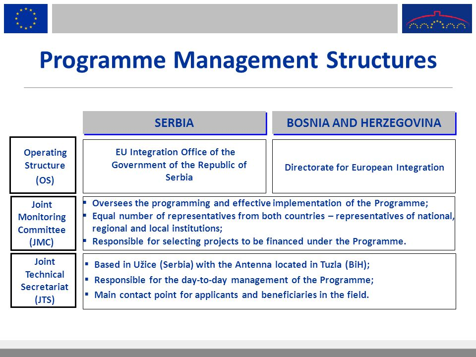 Programme Management Structures Operating Structure (OS) Joint Monitoring Committee (JMC) SERBIA BOSNIA AND HERZEGOVINA EU Integration Office of the G