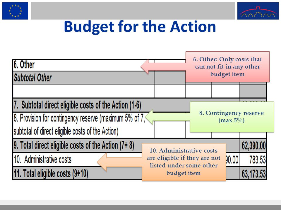 Budget for the Action 6. Other: Only costs that can not fit in any other budget item 8. Contingency reserve (max 5%) 10. Administrative costs are elig