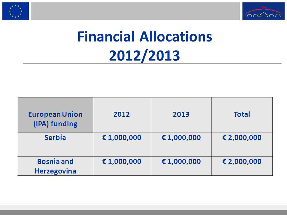 Financial Allocations 2012/2013 European Union (IPA) funding 20122013Total Serbia€ 1,000,000 € 2,000,000 Bosnia and Herzegovina € 1,000,000 € 2,000,00