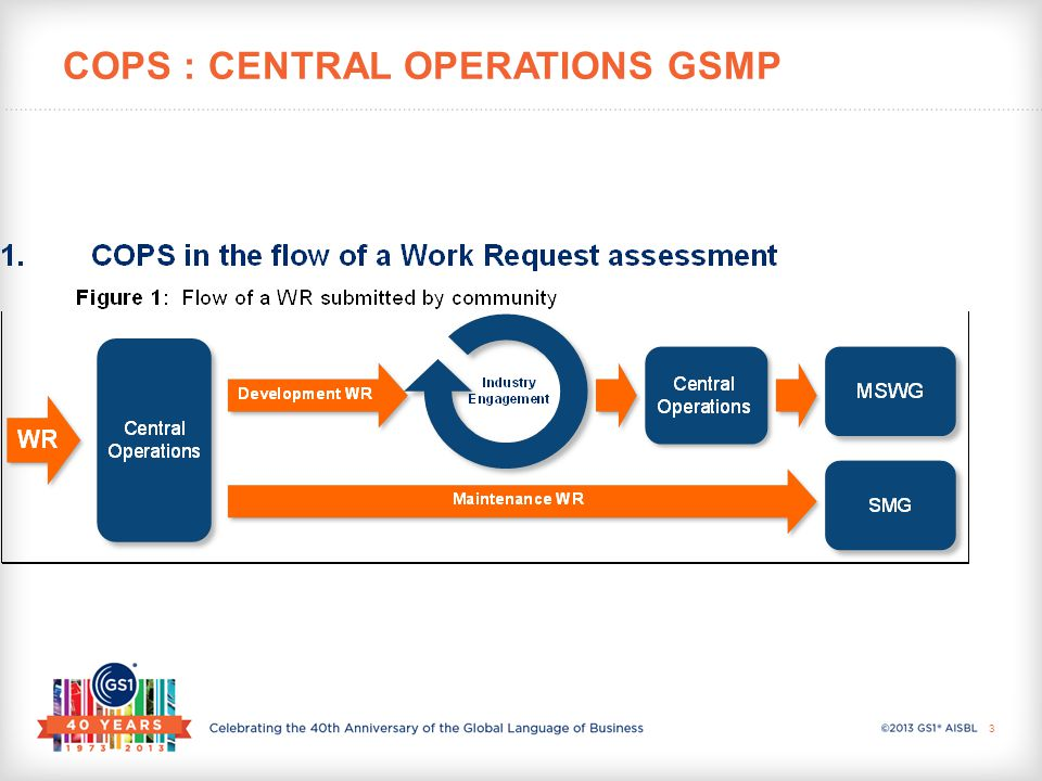 COPS : CENTRAL OPERATIONS GSMP 3