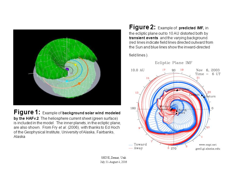 SHINE, Zermat, Utah July 31-August 4, 2006 Figure 1: Example of background solar wind modeled by the HAFv.2. The heliosphere current sheet (green surf