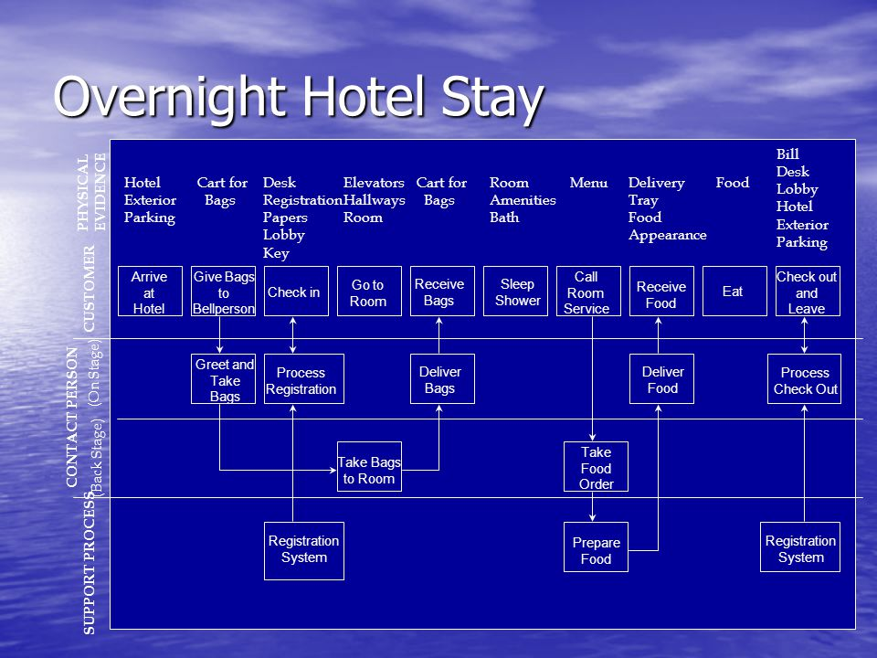 Overnight Hotel Stay SUPPORT PROCESS CONTACT PERSON (Back Stage) (On Stage) CUSTOMER Hotel Exterior Parking Cart for Bags Desk Registration Papers Lob