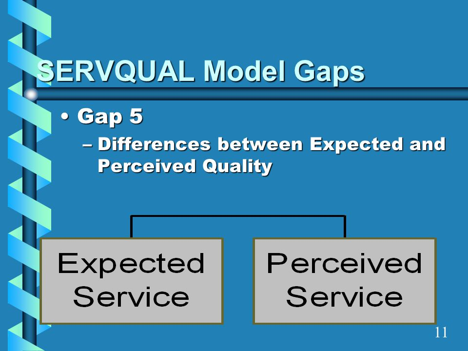 SERVQUAL Model Gaps Gap 5Gap 5 –Differences between Expected and Perceived Quality 11