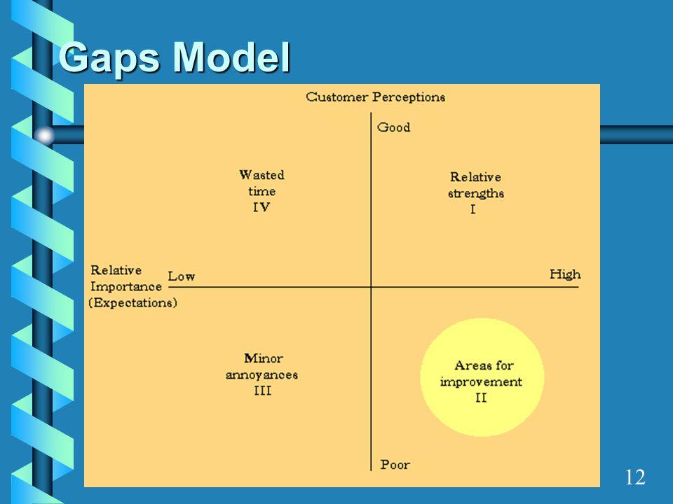 Gaps Model 12