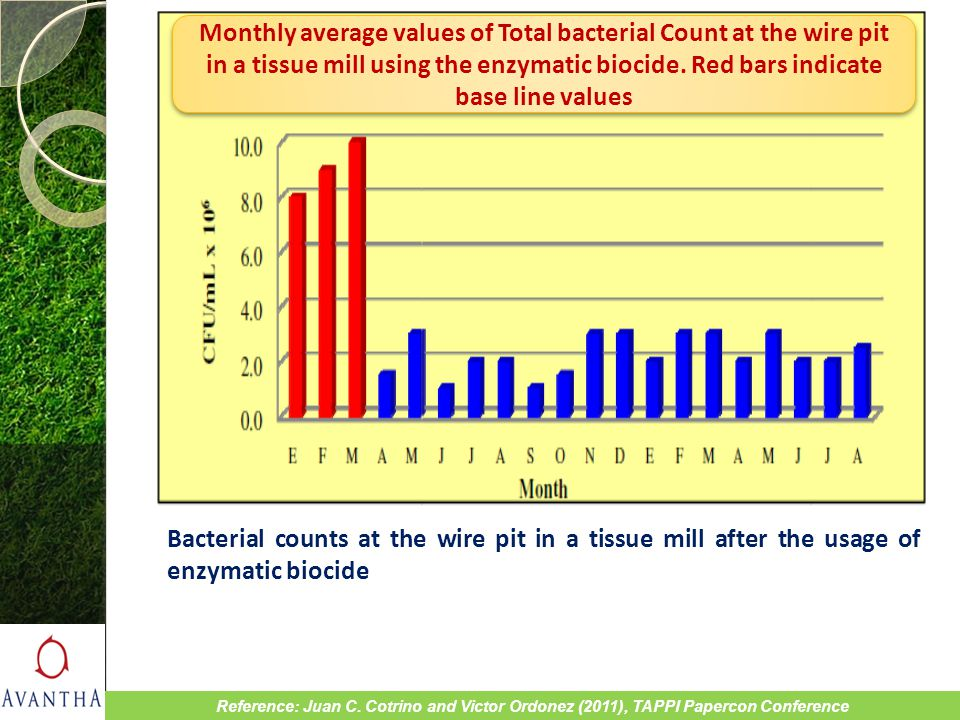 Bacterial counts at the wire pit in a tissue mill after the usage of enzymatic biocide Reference: Juan C. Cotrino and Victor Ordonez (2011), TAPPI Pap
