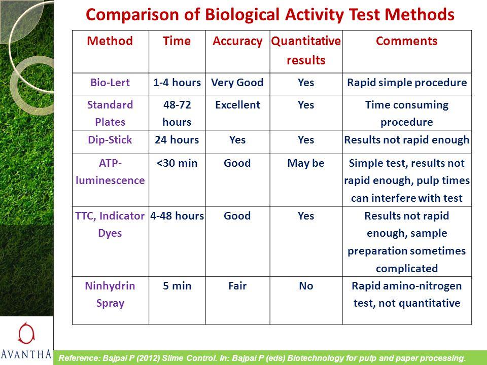 MethodTimeAccuracy Quantitative results Comments Bio-Lert1-4 hoursVery GoodYesRapid simple procedure Standard Plates 48-72 hours ExcellentYes Time con
