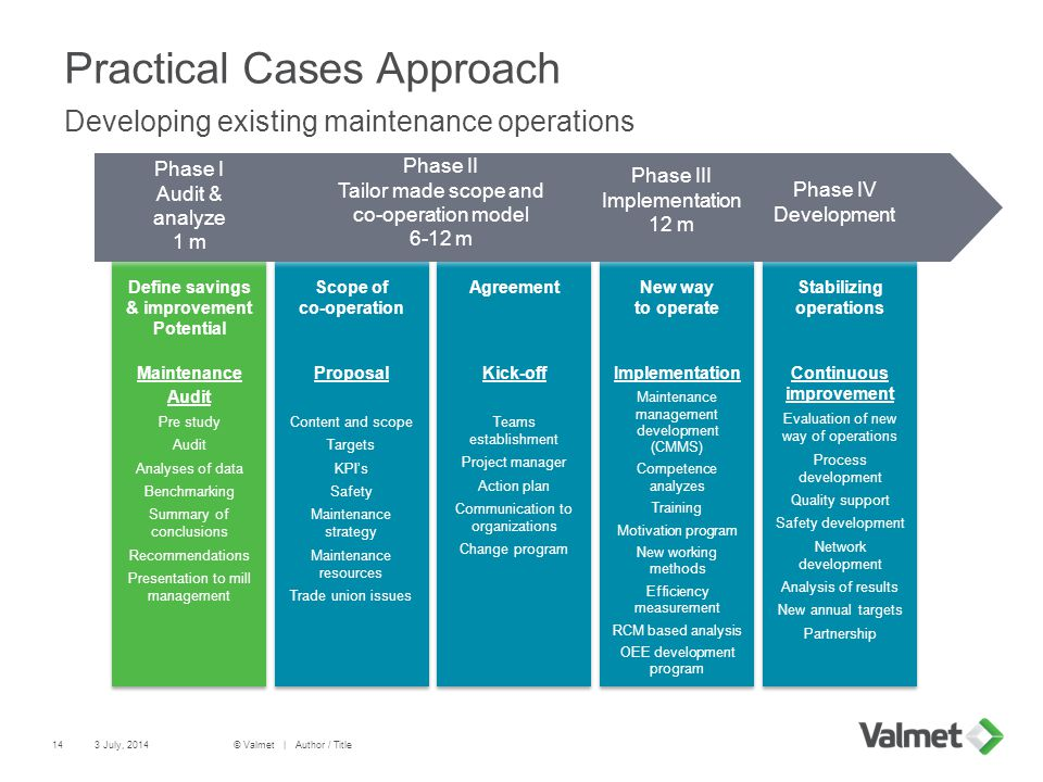Practical Cases Approach Developing existing maintenance operations 14 Define savings & improvement Potential Maintenance Audit Pre study Audit Analyses of data Benchmarking Summary of conclusions Recommendations Presentation to mill management Define savings & improvement Potential Maintenance Audit Pre study Audit Analyses of data Benchmarking Summary of conclusions Recommendations Presentation to mill management Scope of co-operation Proposal Content and scope Targets KPI's Safety Maintenance strategy Maintenance resources Trade union issues Scope of co-operation Proposal Content and scope Targets KPI's Safety Maintenance strategy Maintenance resources Trade union issues Agreement Kick-off Teams establishment Project manager Action plan Communication to organizations Change program Agreement Kick-off Teams establishment Project manager Action plan Communication to organizations Change program New way to operate Implementation Maintenance management development (CMMS) Competence analyzes Training Motivation program New working methods Efficiency measurement RCM based analysis OEE development program New way to operate Implementation Maintenance management development (CMMS) Competence analyzes Training Motivation program New working methods Efficiency measurement RCM based analysis OEE development program Stabilizing operations Continuous improvement Evaluation of new way of operations Process development Quality support Safety development Network development Analysis of results New annual targets Partnership Stabilizing operations Continuous improvement Evaluation of new way of operations Process development Quality support Safety development Network development Analysis of results New annual targets Partnership Phase I Audit & analyze 1 m Phase II Tailor made scope and co-operation model 6-12 m Phase IV Development Phase III Implementation 12 m 3 July, 2014© Valmet | Author / Title