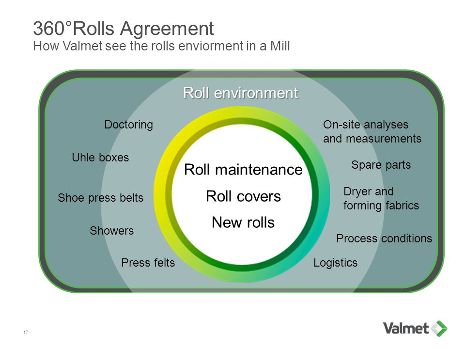 On-site analyses and measurements 360°Rolls Agreement How Valmet see the rolls enviorment in a Mill 17 Spare parts Showers LogisticsPress felts Dryer and forming fabrics Doctoring Uhle boxes Roll environment Roll maintenance Roll covers New rolls Shoe press belts Process conditions