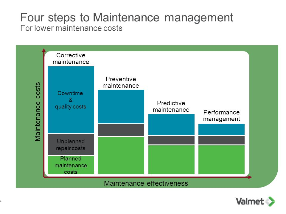 Four steps to Maintenance management For lower maintenance costs 4 Maintenance effectiveness Performance management Downtime & quality costs Corrective maintenance Maintenance costs Preventive maintenance Predictive maintenance Unplanned repair costs Planned maintenance costs
