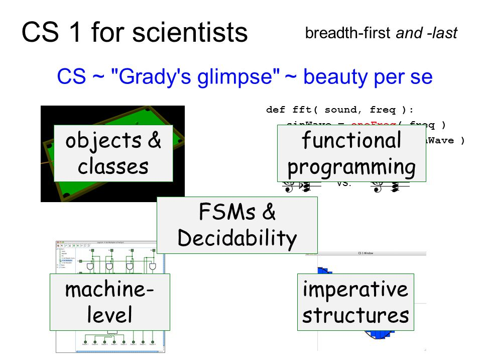 CS 1 for scientists breadth-first and -last CS ~ Grady s glimpse ~ beauty per se return dot( sound, sinWave ) def fft( sound, freq ): sinWave = oneFreq( freq ) vs.