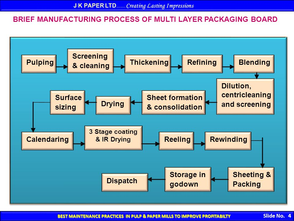 BEST MAINTENANCE PRACTICES IN PULP & PAPER MILLS TO IMPROVE PROFITABILTY BEST MAINTENANCE PRACTICES IN PULP & PAPER MILLS TO IMPROVE PROFITABILTY Slide No.
