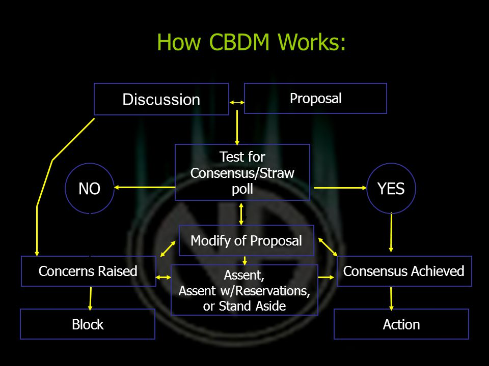 Discussion Proposal Test for Consensus/Straw poll NOYES Modify of Proposal Assent, Assent w/Reservations, or Stand Aside Concerns RaisedConsensus Achieved ActionBlock How CBDM Works: