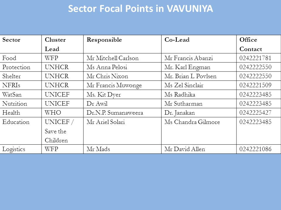 Sector Focal Points in VAVUNIYA Sector Cluster Lead ResponsibleCo-Lead Office Contact FoodWFPMr Mitchell CarlsonMr Francis Abanzi0242221781 Protection