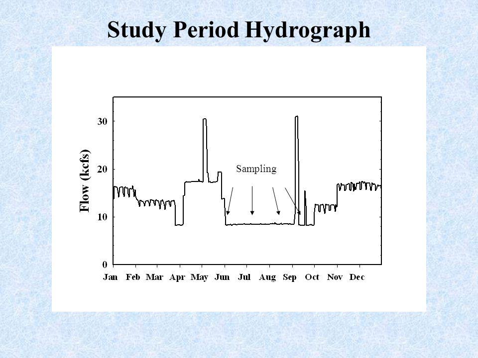 Study Period Hydrograph Sampling