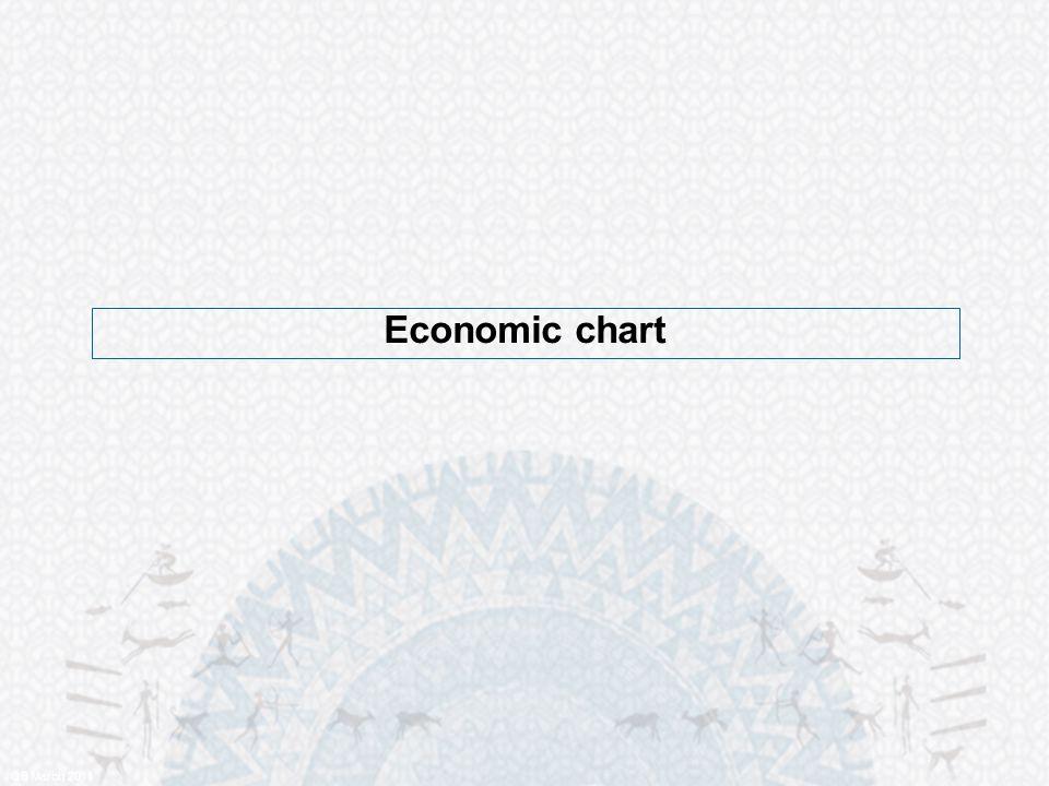 Economic chart QB March 2011