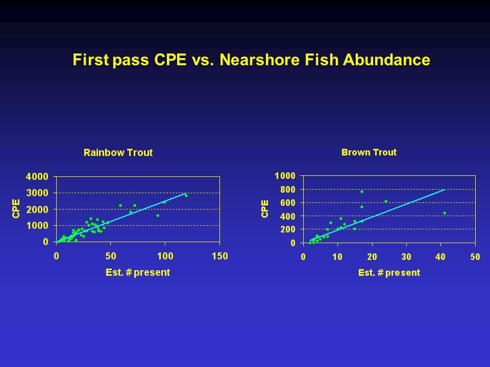 First pass CPE vs. Nearshore Fish Abundance