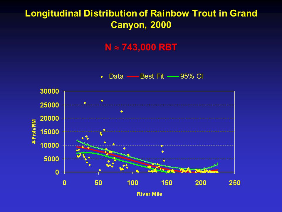 Longitudinal Distribution of Rainbow Trout in Grand Canyon, 2000 N  743,000 RBT
