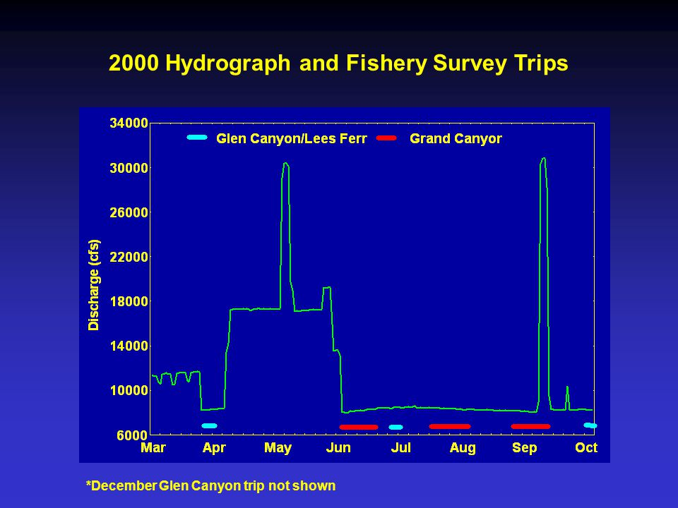 *December Glen Canyon trip not shown 2000 Hydrograph and Fishery Survey Trips