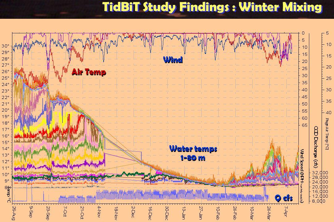 Wind Air Temp Q cfs Water temps 1-80 m Water temps 1-80 m