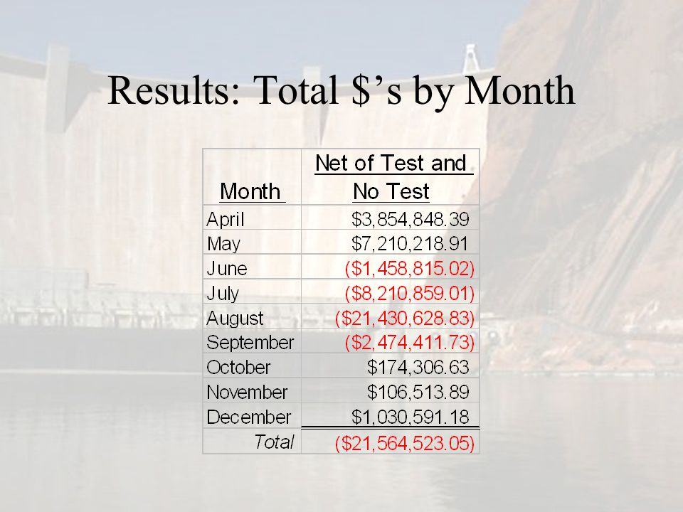 Results: Total $'s by Month