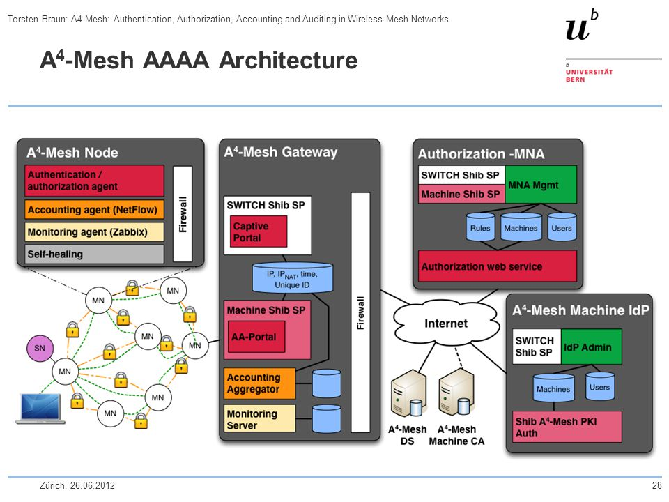 A 4 -Mesh AAAA Architecture Zürich, 26.06.201228 Torsten Braun: A4-Mesh: Authentication, Authorization, Accounting and Auditing in Wireless Mesh Networks