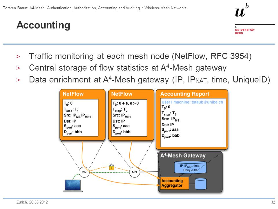  Traffic monitoring at each mesh node (NetFlow, RFC 3954)  Central storage of flow statistics at A 4 -Mesh gateway  Data enrichment at A 4 -Mesh gateway (IP, IP NAT, time, UniqueID) Zürich, 26.06.201232 Torsten Braun: A4-Mesh: Authentication, Authorization, Accounting and Auditing in Wireless Mesh Networks
