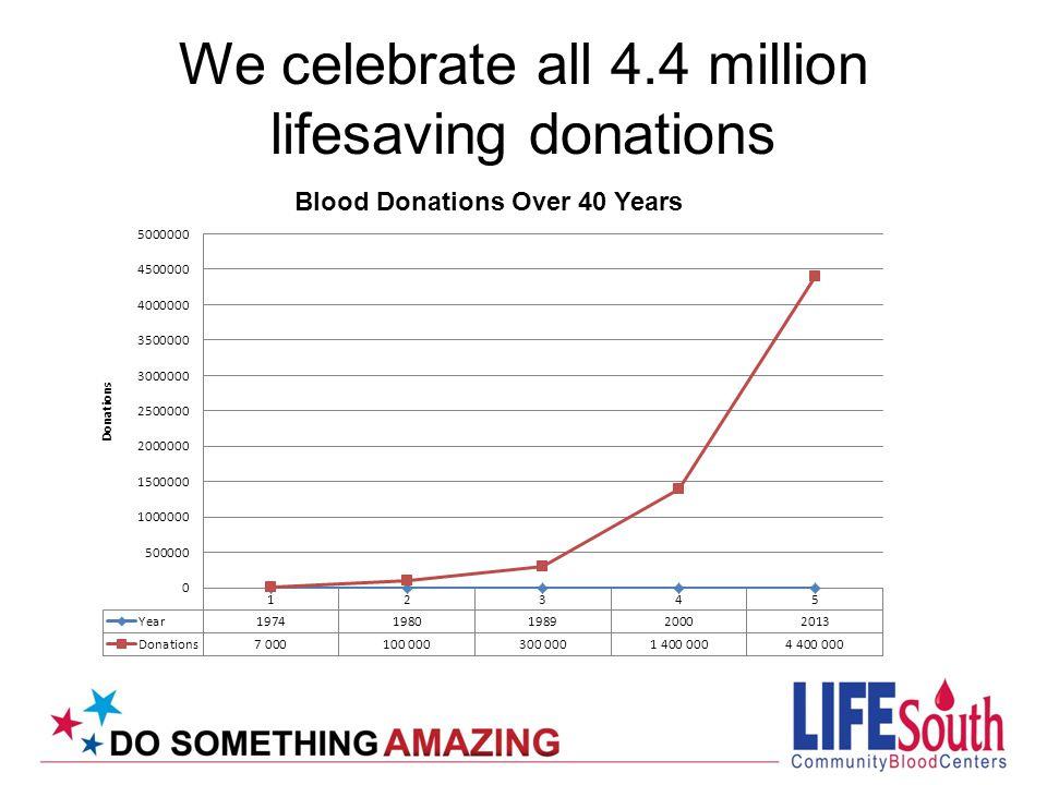 We celebrate all 4.4 million lifesaving donations