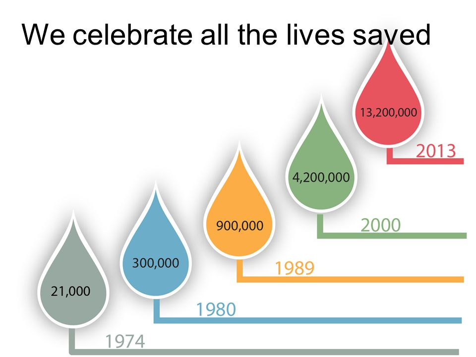 We celebrate all the lives saved