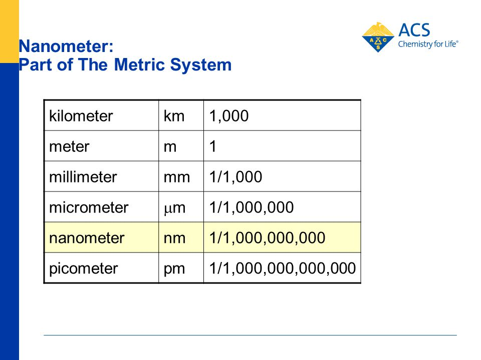 Nanometer: Part of The Metric System kilometerkm1,000 meterm1 millimetermm1/1,000 micrometer mm 1/1,000,000 nanometernm1/1,000,000,000 picometerpm1/