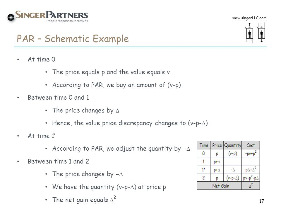 People respond to incentives. PAR – Schematic Example At time 0 The price equals p and the value equals v According to PAR, we buy an amount of (v-p)