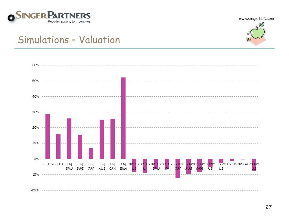 People respond to incentives. Simulations – Valuation 27 www.singerLLC.com