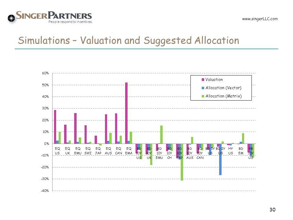 People respond to incentives. Simulations – Valuation and Suggested Allocation 30 www.singerLLC.com
