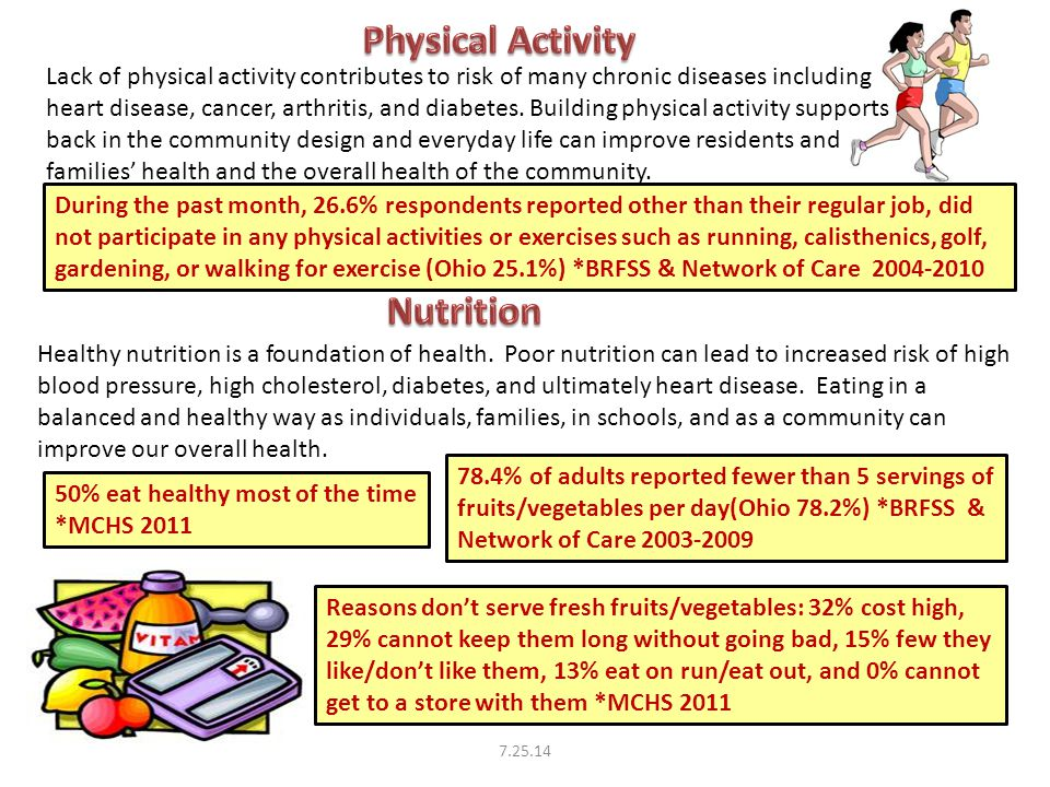 During the past month, 26.6% respondents reported other than their regular job, did not participate in any physical activities or exercises such as running, calisthenics, golf, gardening, or walking for exercise (Ohio 25.1%) *BRFSS & Network of Care 2004-2010 Reasons don't serve fresh fruits/vegetables: 32% cost high, 29% cannot keep them long without going bad, 15% few they like/don't like them, 13% eat on run/eat out, and 0% cannot get to a store with them *MCHS 2011 50% eat healthy most of the time *MCHS 2011 78.4% of adults reported fewer than 5 servings of fruits/vegetables per day(Ohio 78.2%) *BRFSS & Network of Care 2003-2009 Healthy nutrition is a foundation of health.