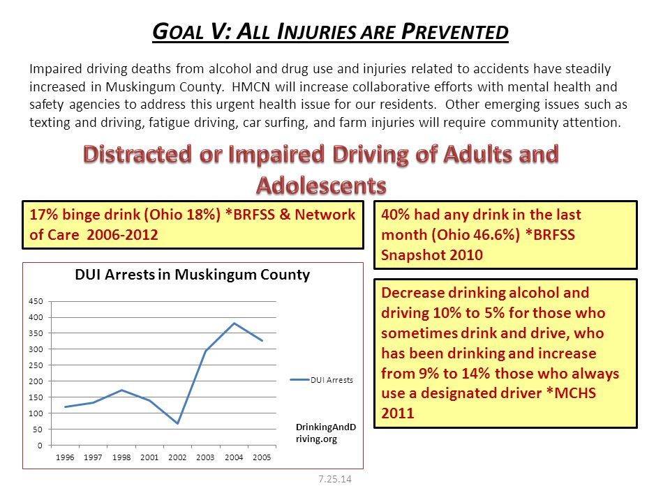 G OAL V: A LL I NJURIES ARE P REVENTED 40% had any drink in the last month (Ohio 46.6%) *BRFSS Snapshot 2010 Decrease drinking alcohol and driving 10% to 5% for those who sometimes drink and drive, who has been drinking and increase from 9% to 14% those who always use a designated driver *MCHS 2011 17% binge drink (Ohio 18%) *BRFSS & Network of Care 2006-2012 Impaired driving deaths from alcohol and drug use and injuries related to accidents have steadily increased in Muskingum County.