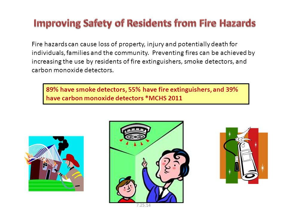 89% have smoke detectors, 55% have fire extinguishers, and 39% have carbon monoxide detectors *MCHS 2011 Fire hazards can cause loss of property, injury and potentially death for individuals, families and the community.