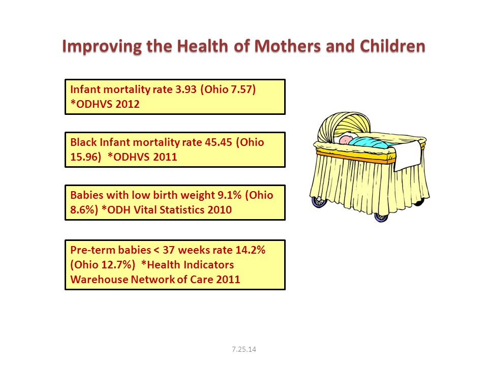 Improving the Health of Mothers and Children 7.25.14 Infant mortality rate 3.93 (Ohio 7.57) *ODHVS 2012 Black Infant mortality rate 45.45 (Ohio 15.96) *ODHVS 2011 Babies with low birth weight 9.1% (Ohio 8.6%) *ODH Vital Statistics 2010 Pre-term babies < 37 weeks rate 14.2% (Ohio 12.7%) *Health Indicators Warehouse Network of Care 2011