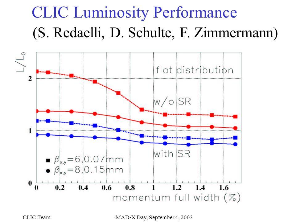 CLIC TeamMAD-X Day, September 4, 2003 CLIC Luminosity Performance (S.