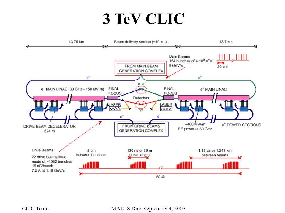 CLIC TeamMAD-X Day, September 4, 2003 3 TeV CLIC