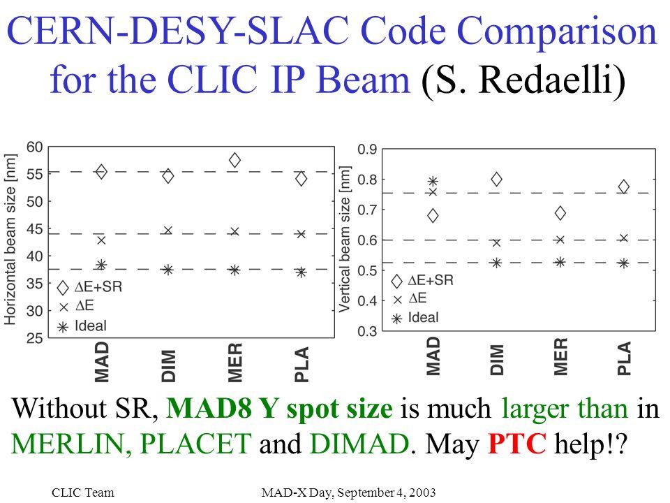 CLIC TeamMAD-X Day, September 4, 2003 CERN-DESY-SLAC Code Comparison for the CLIC IP Beam (S.