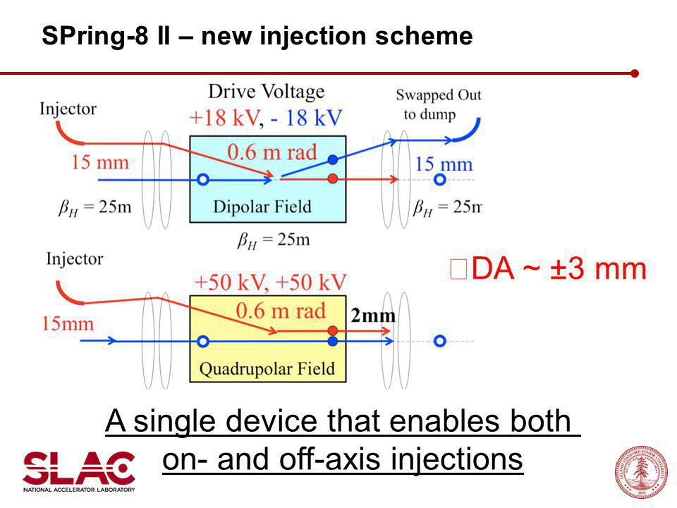 ※ DA ~ ±3 mm A single device that enables both on- and off-axis injections SPring-8 II – new injection scheme