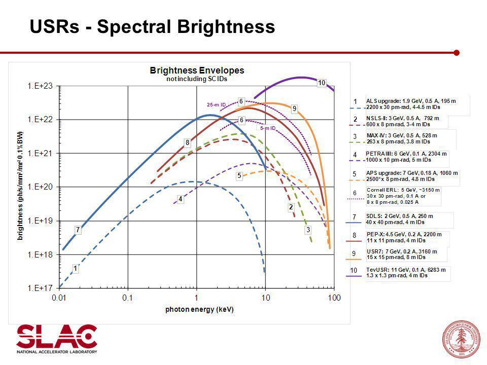 USRs - Spectral Brightness