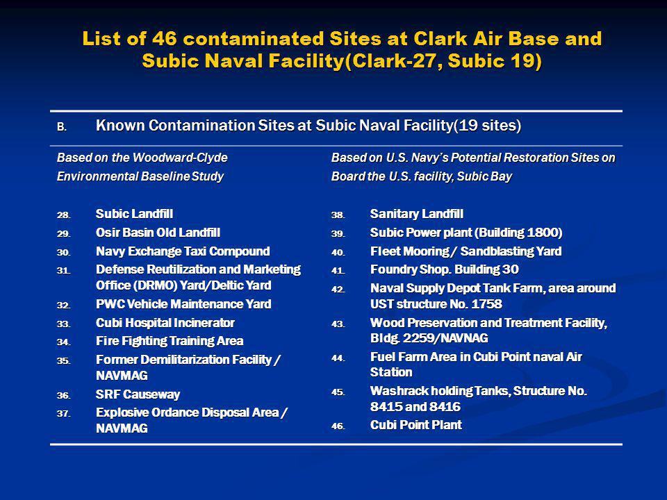 List of 46 contaminated Sites at Clark Air Base and Subic Naval Facility(Clark-27, Subic 19) B.