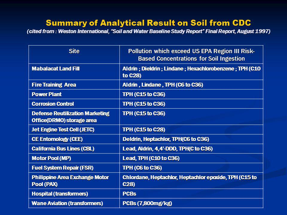 "Summary of Analytical Result on Soil from CDC (cited from : Weston International, ""Soil and Water Baseline Study Report"" Final Report, August 1997) Si"