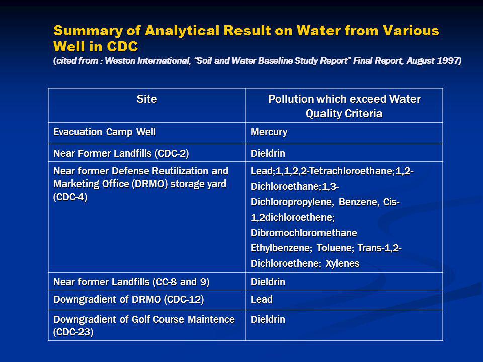 Summary of Analytical Result on Water from Various Well in CDC (cited from : Weston International, Soil and Water Baseline Study Report Final Report, August 1997) Site Pollution which exceed Water Quality Criteria Evacuation Camp Well Mercury Near Former Landfills (CDC-2) Dieldrin Near former Defense Reutilization and Marketing Office (DRMO) storage yard (CDC-4) Lead;1,1,2,2-Tetrachloroethane;1,2-Dichloroethane;1,3- Dichloropropylene, Benzene, Cis- 1,2dichloroethene;Dibromochloromethane Ethylbenzene; Toluene; Trans-1,2- Dichloroethene; Xylenes Near former Landfills (CC-8 and 9) Dieldrin Downgradient of DRMO (CDC-12) Lead Downgradient of Golf Course Maintence (CDC-23) Dieldrin