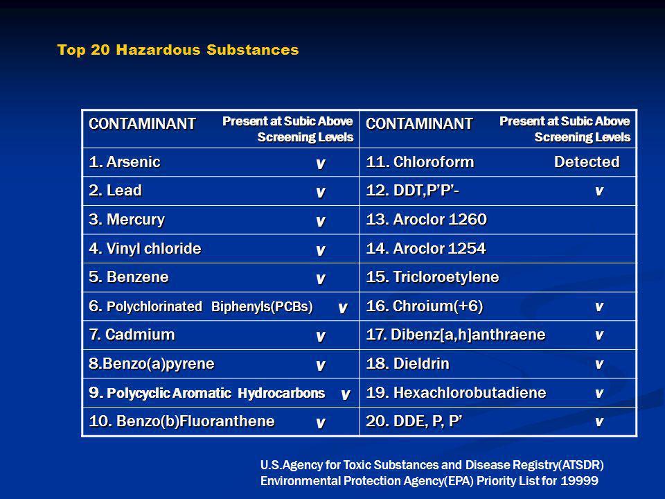 Top 20 Hazardous Substances CONTAMINANT Present at Subic Above Screening Levels CONTAMINANT 1.