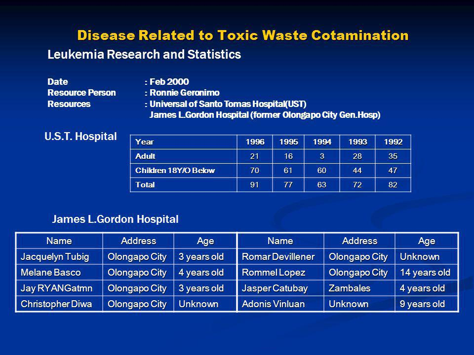 Disease Related to Toxic Waste Cotamination Leukemia Research and Statistics Date : Feb 2000 Resource Person : Ronnie Geronimo Resources : Universal of Santo Tomas Hospital(UST) James L.Gordon Hospital (former Olongapo City Gen.Hosp) Year19961995199419931992 Adult211632835 Children 18Y/O Below 7061604447 Total9177637282 U.S.T.